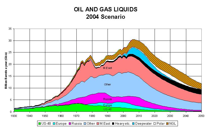 Oil and gas liquids 2004 scenario