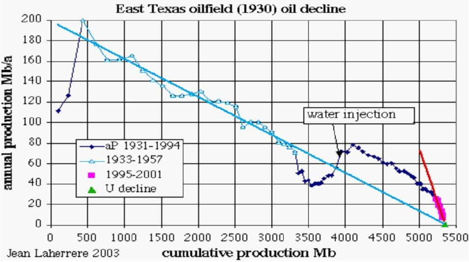 East Texas