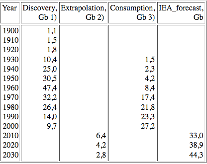 consumption by year