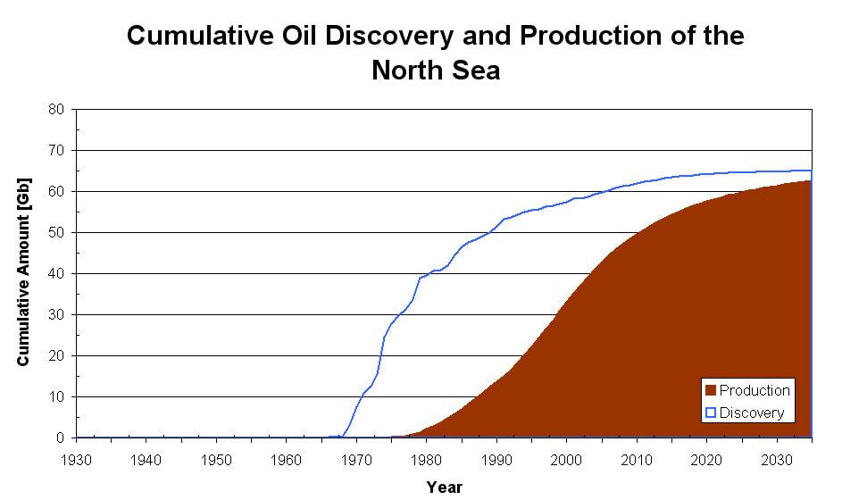 Cumulative-North-Sea.jpeg