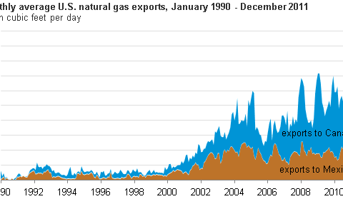 Gas Exports