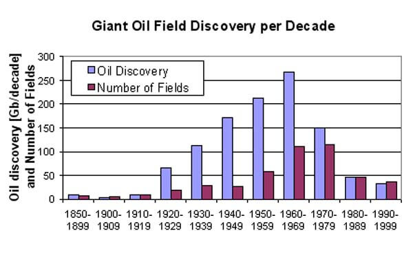 Giant Oil Field