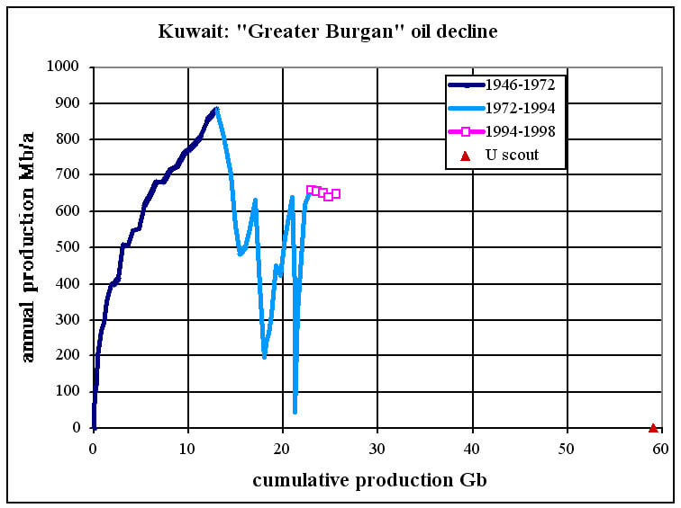 Kuwait Greater Burgan