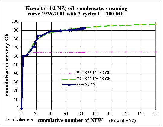 Kuwait creaming