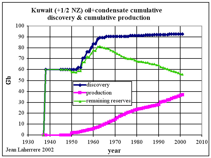 Kuwait decovery production