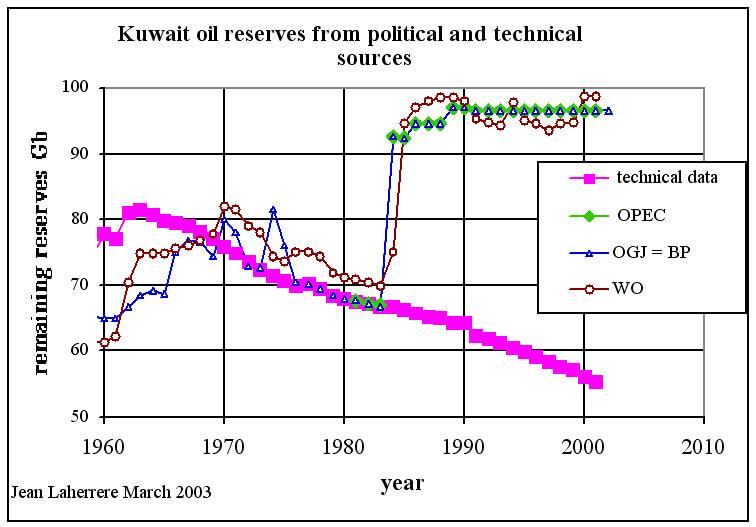 Kuwait reserves