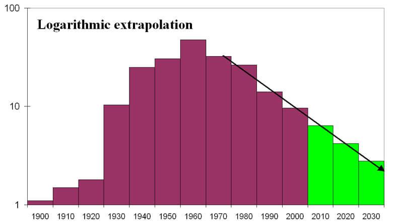 Logarithmic-Extrapolation.jpeg