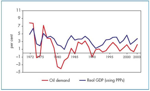 Oil Demand And GDP