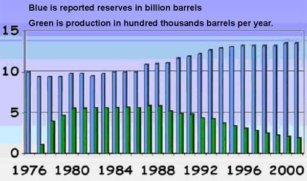 PB reserves production