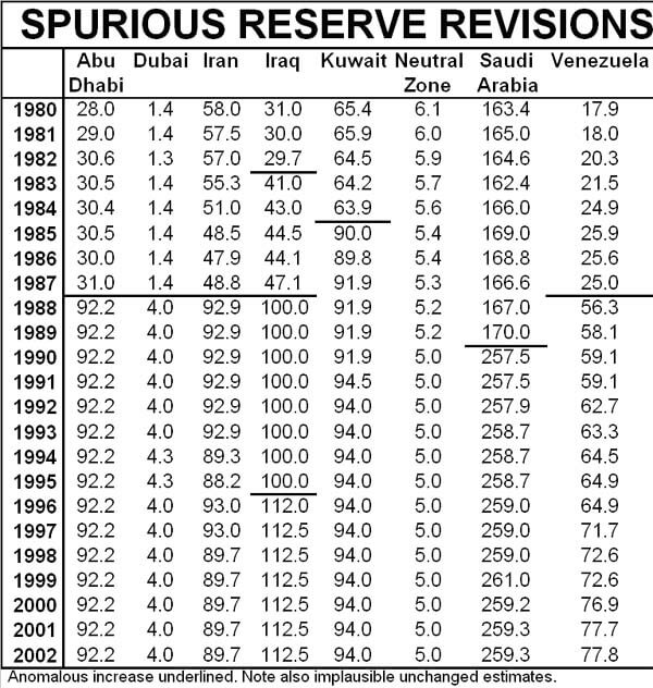 Table OPEC reserves