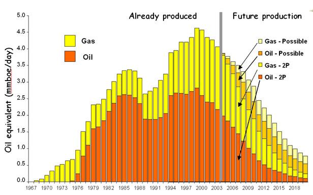 UK oil gas