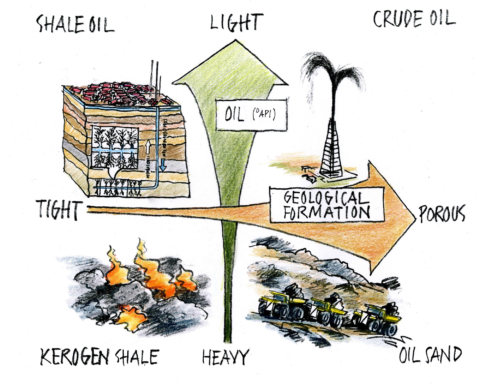 different-types-of-oil