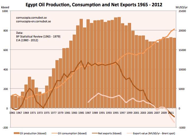 egypt-oil-prod-cons-exp-1965-2012.png