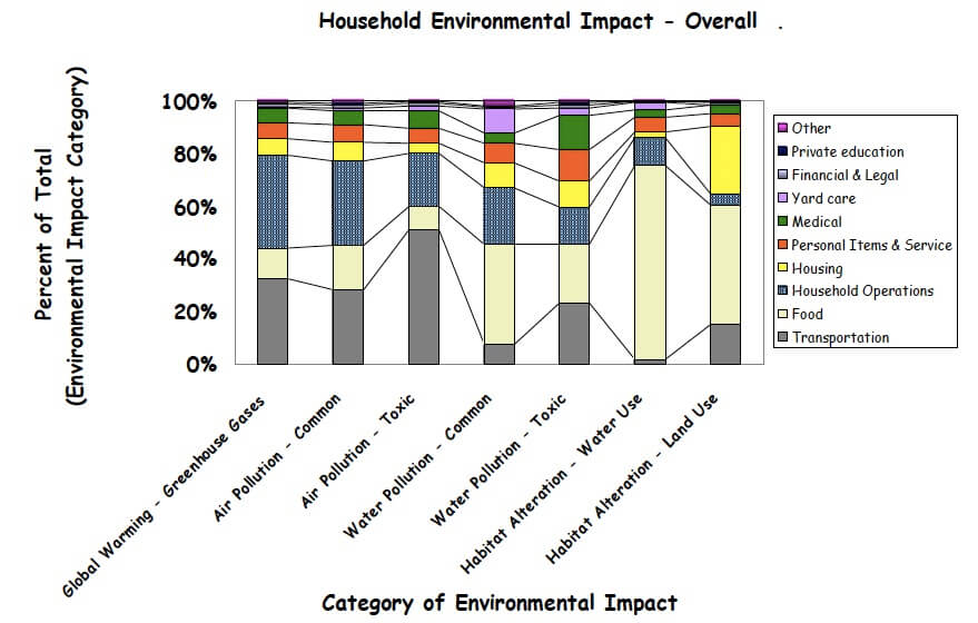 household environmental impact