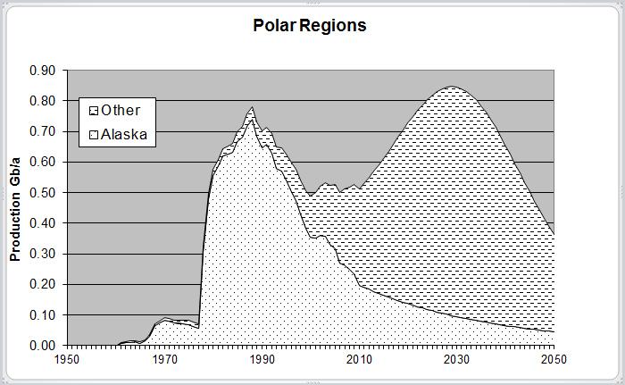 oil-in-the-polar-region