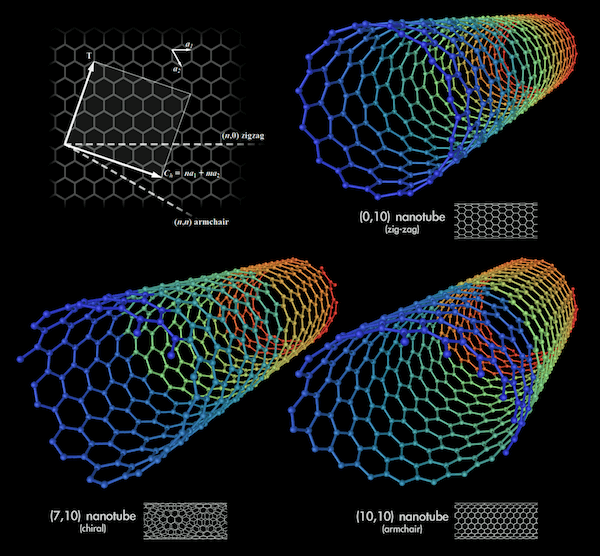 Types of Carbon Nanotubes